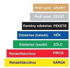 Image result for gumiszalag gyakorlatok